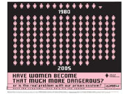 Have women become that much dangerous?